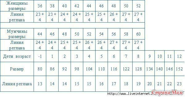 таблица регланов
